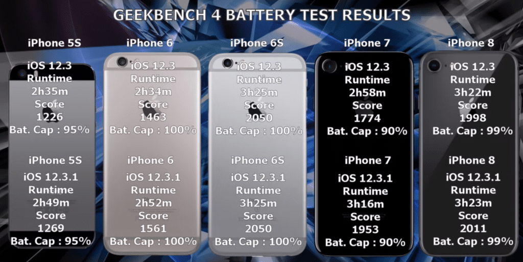 iPhones battery comparison