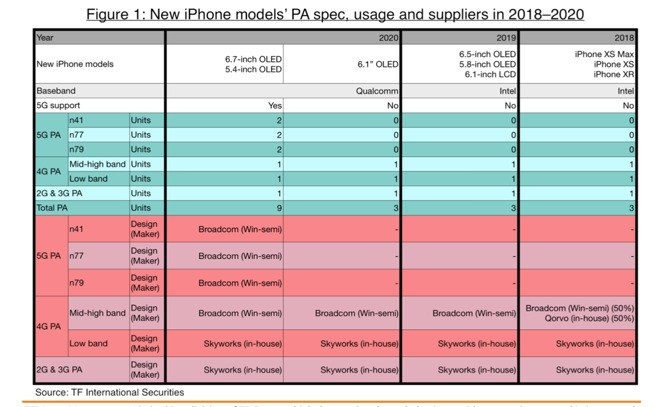 According to the above table the alleged successor to the iPhone XR for 2020 should have a 6 1inch screen with OLED technology maintaining the size but abandoning the IPS LCD