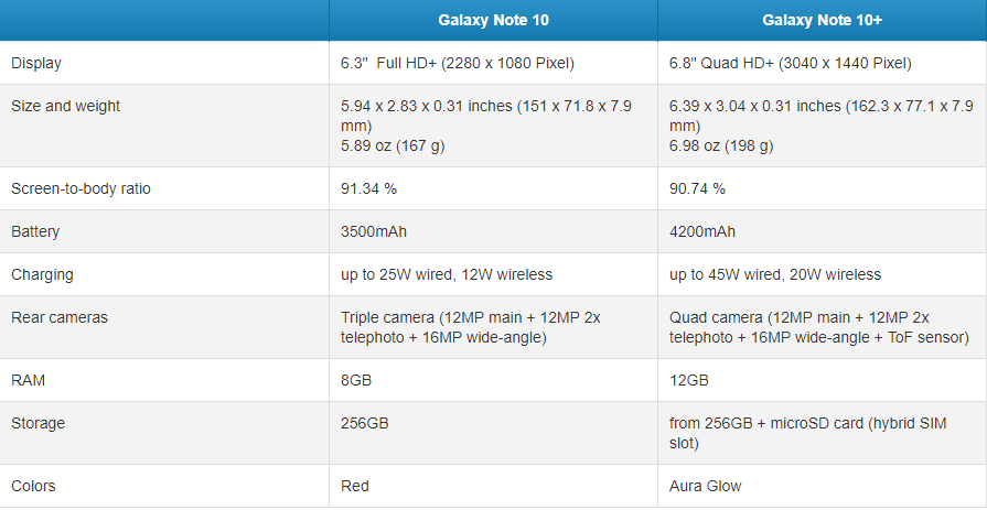 Galaxy Note 10 vs 10+ specs differences